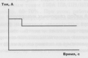 график колебаний тока