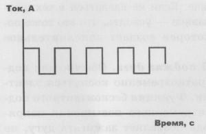 График зависимости импульсного режима от тока и времени