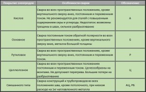 таблица соответствия электрода типу работ