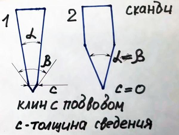 схема зависимости угла заточки