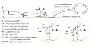 чертеж ножниц