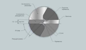 состав наконечника сверла