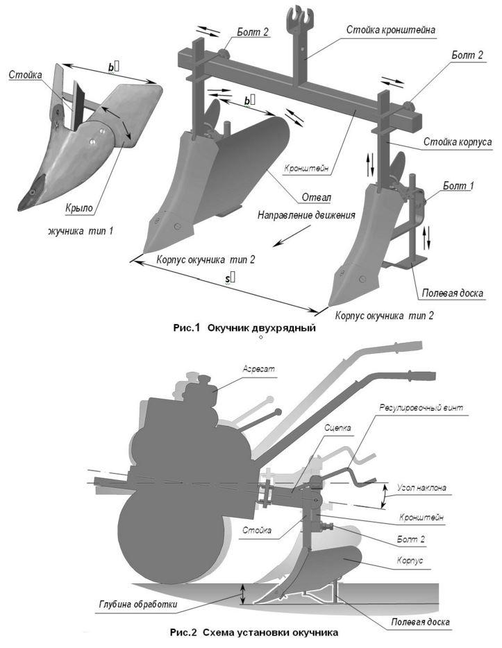 схема установки окучника