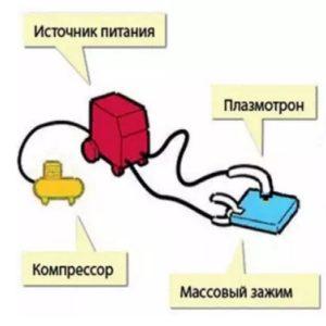 общая схема работы плазмореза
