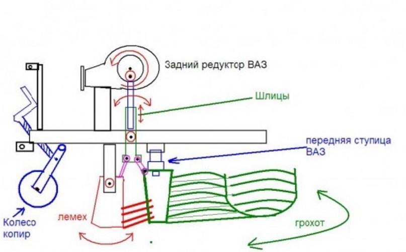 схема картофелекопалки