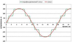 график изменения сигнала