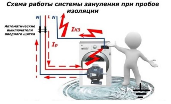 схема работы системы зануления