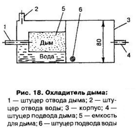 чертеж коптильни с водяным охладителем