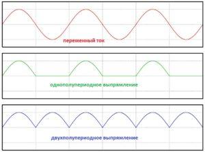 Диаграмма работы диодного моста