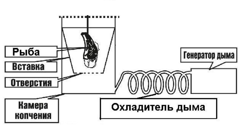 чертеж коптильни с воздушным охладителем
