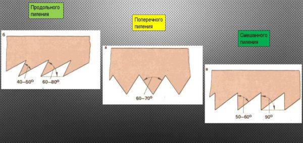 различные типы ножовочных зубьев