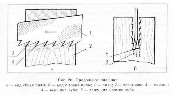 схема распила древесины