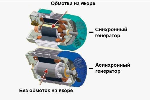 Схема бензогенератора