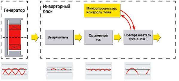 схема работы бензогенератора инверторного типа