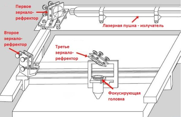 схема координатного перемещения