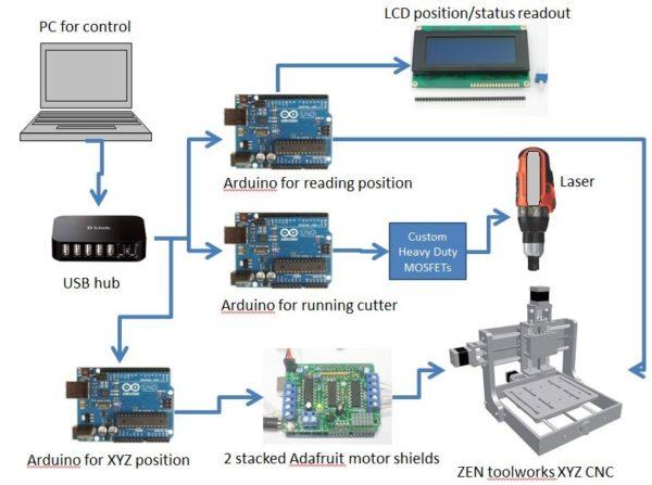 схема управления лазерным станком