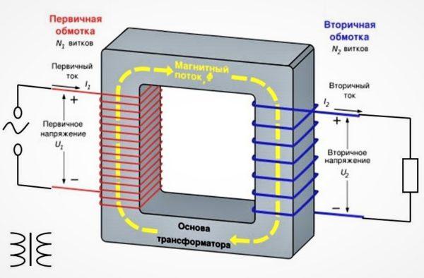 замкнутый магнитопровод трансформатора