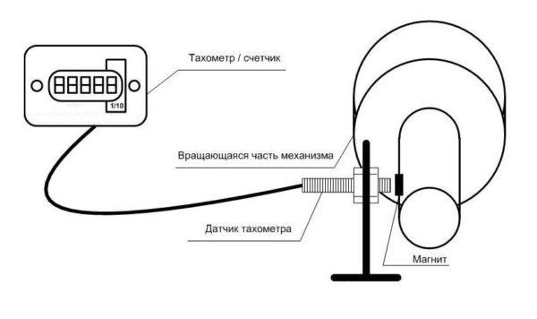 схема работы тахометра