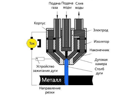 схема работы плазменной резки