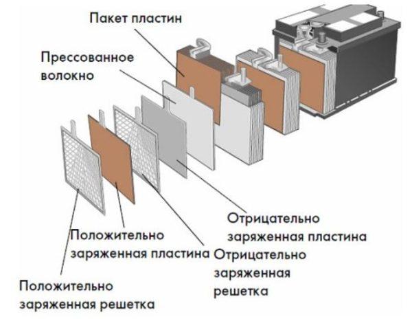 строение свинцового аккумулятора