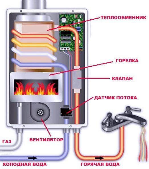 схема работы газового котла проточного типа