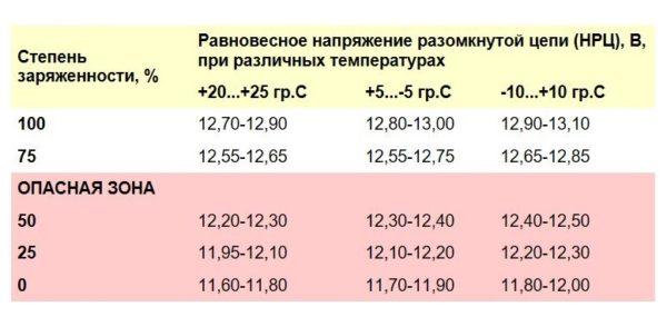 таблица зарядки аккумулятора