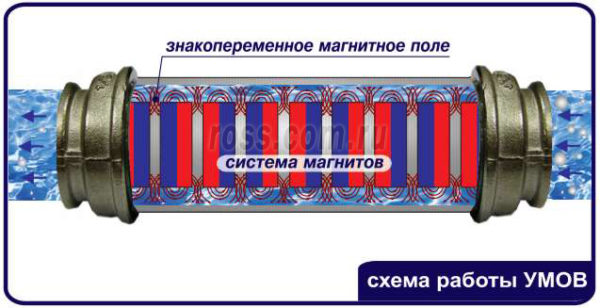 магнитное устройство против накипи