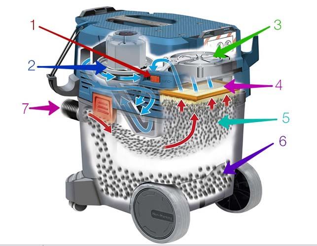 схема устройства строительного пылесоса