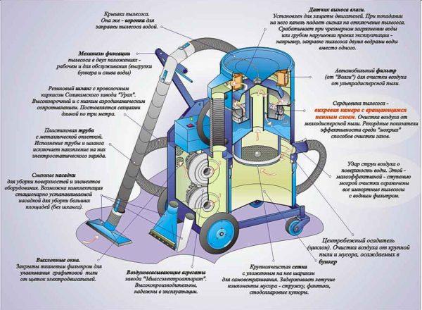 описание устройства строительного пылесоса
