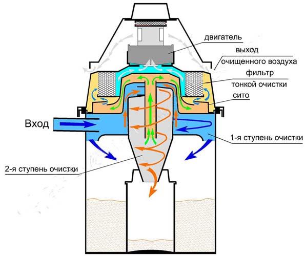 схема работы циклона строительного пылесоса