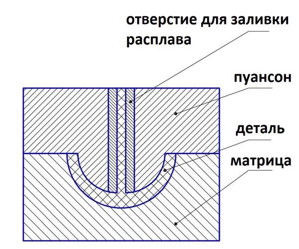 схема работы матрицы и пуансона при литье из металла