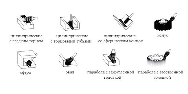 применения шарошек в зависимости от формы