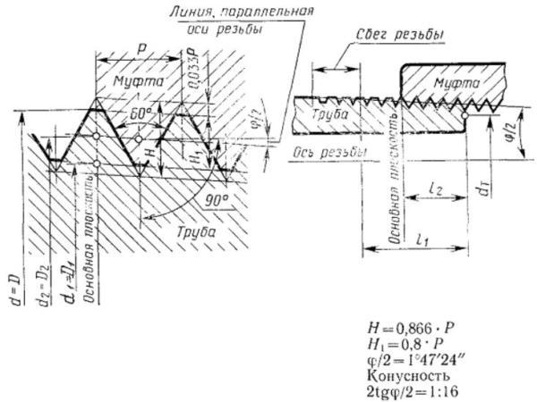 чертеж конической трубной резьбы нарезаемой на токарном станке