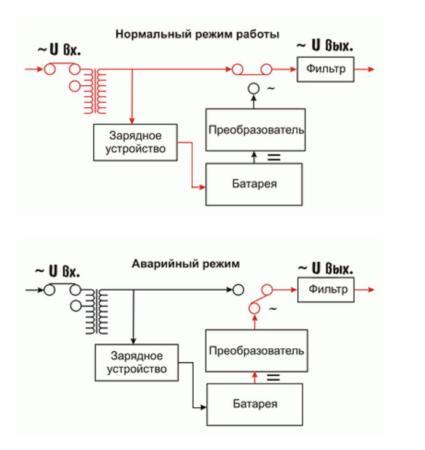 линейная резервная схема подключения ИБП