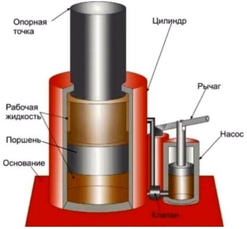 схема работы гидравлики в подкатном домкрате