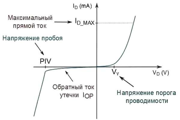 график изменения сопротивления