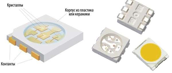 Конструкция SMD и COB светодиодов